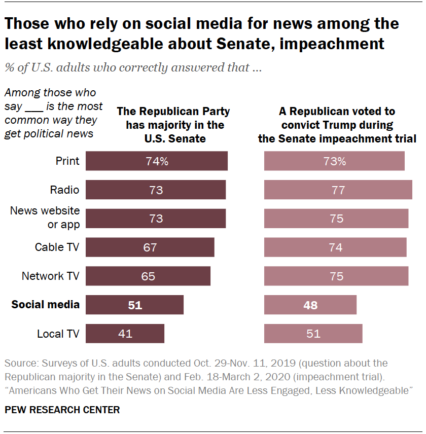 Chart shows those who rely on social media for news among the least knowledgeable about Senate, impeachment