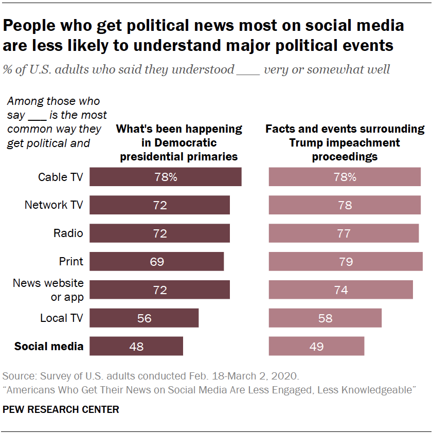 Chart shows people who get political news most on social media are less likely to understand major political events