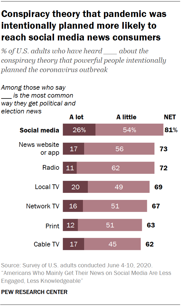 Chart shows conspiracy theory that pandemic was intentionally planned more likely to reach social media news consumers