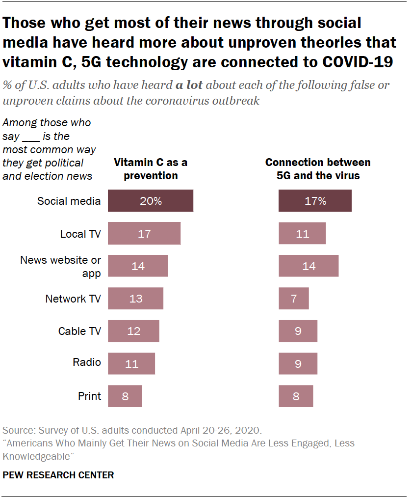 Chart shows those who get most of their news through social media have heard more about unproven theories that vitamin C, 5G technology are connected to COVID-19