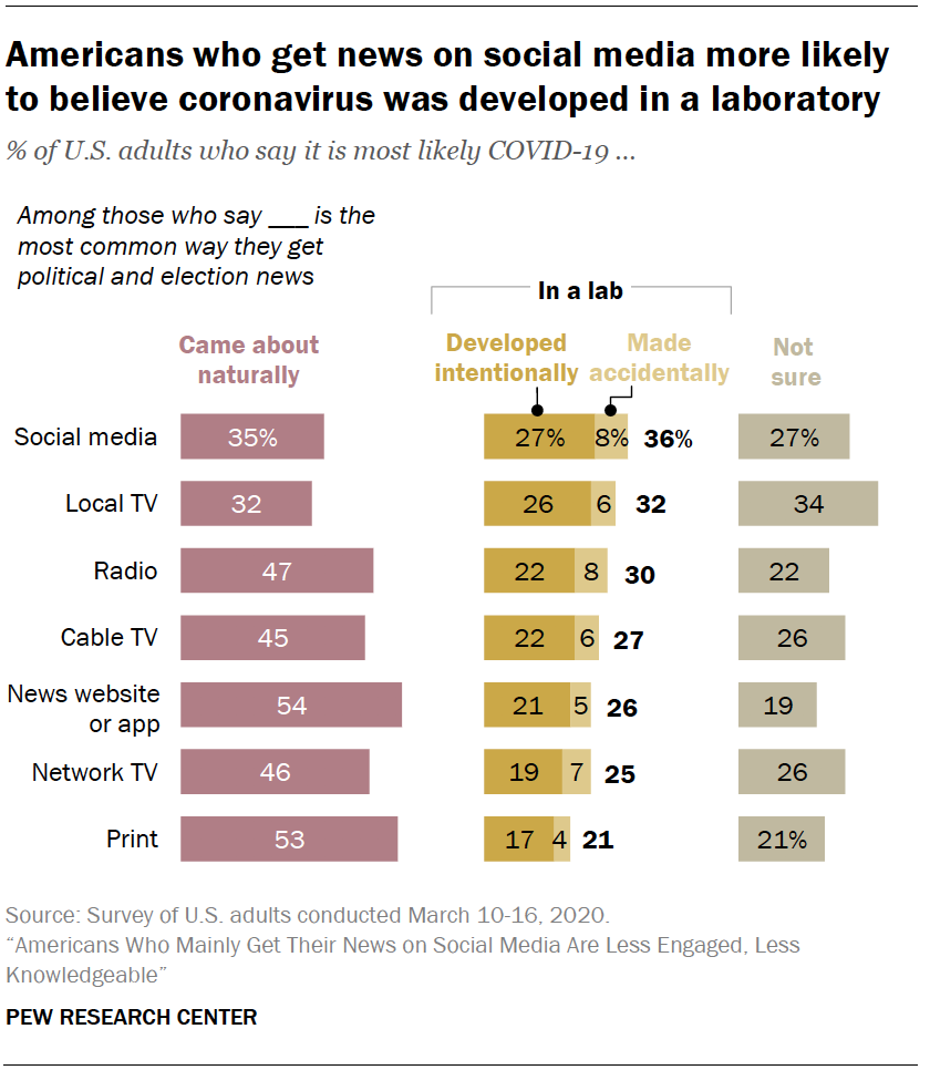 Chart shows Americans who get news on social media more likely to believe coronavirus was developed in a laboratory