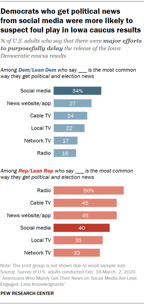 Chart shows Democrats who get political news from social media were more likely to suspect foul play in Iowa caucus results