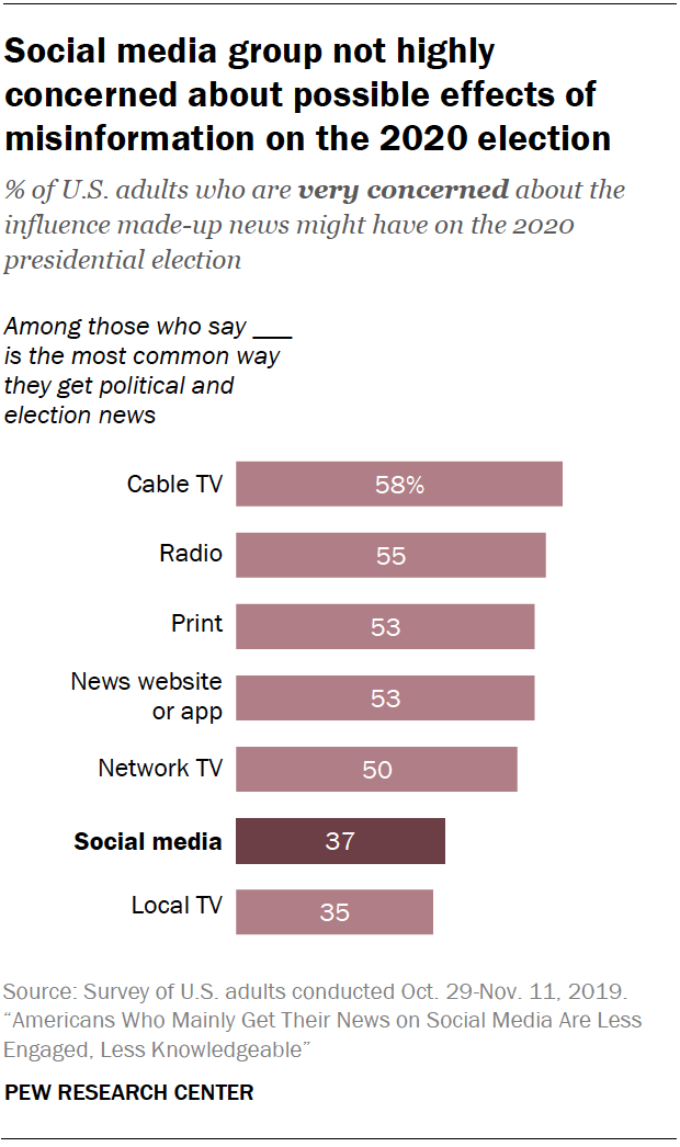 Chart shows social media group not highly concerned about possible effects of misinformation on the 2020 election