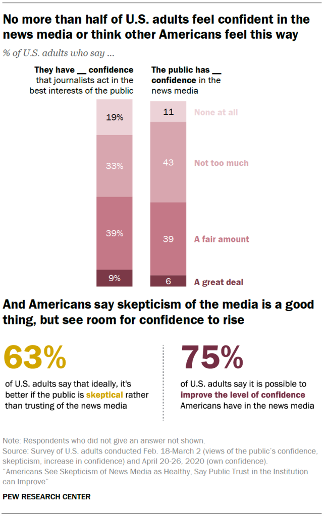 No more than half of U.S. adults feel confident in the news media or think other Americans feel this way