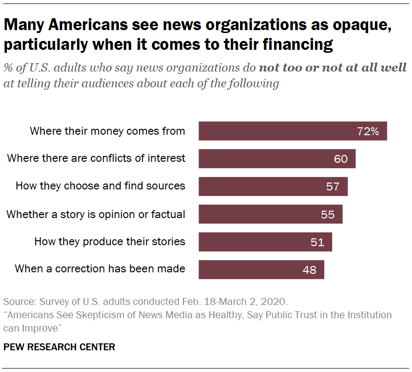 Many Americans see news organizations as opaque, particularly when it comes to their financing
