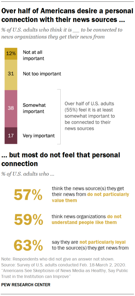 Over half of Americans desire a personal connection with their news sources …