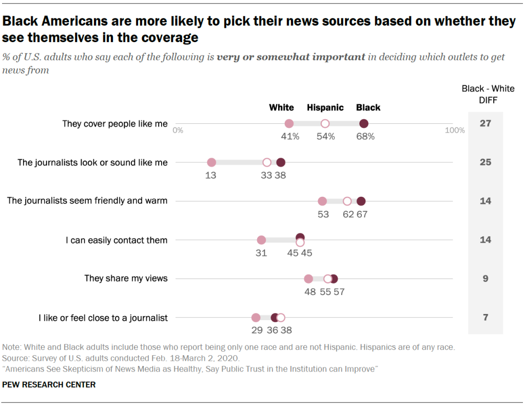 Black Americans are more likely to pick their news sources based on whether they see themselves in the coverage