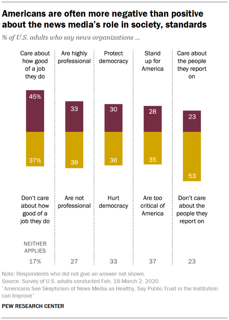 Americans are often more negative than positive about the news media's role in society, standards