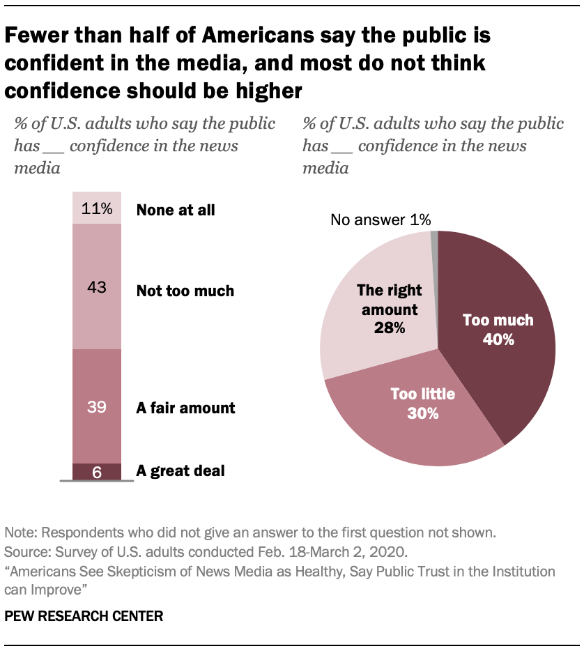 Fewer than half of Americans say the public is confident in the media, and most do not think confidence should be higher