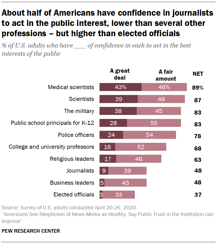 About half of Americans have confidence in journalists to act in the public interest, lower than several other professions – but higher than elected officials