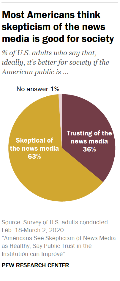 Most Americans think skepticism of the news media is good for society