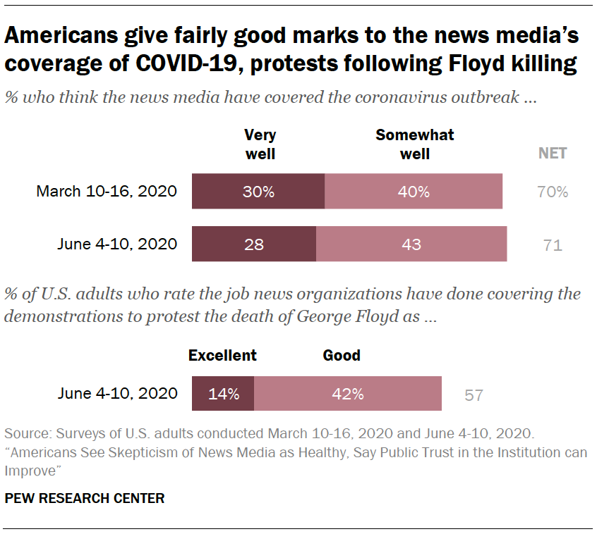 Americans give fairly good marks to the news media's coverage of COVID-19, protests following Floyd killing