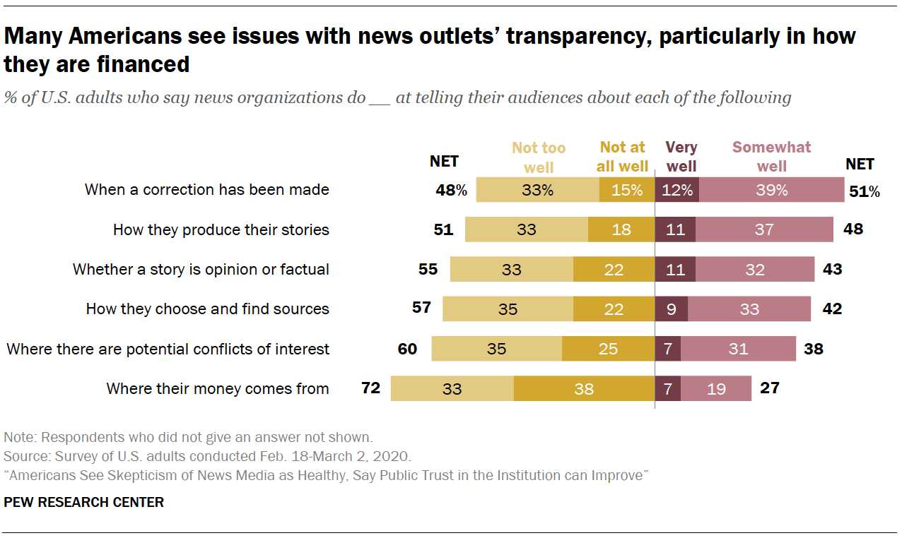 Many Americans see issues with news outlets' transparency, particularly in how they are financed