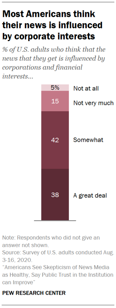 Most Americans think their news is influenced by corporate interests