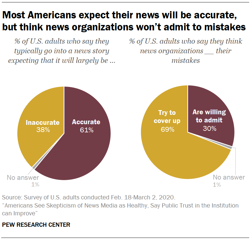 Most Americans expect their news will be accurate, but think news organizations won't admit to mistakes