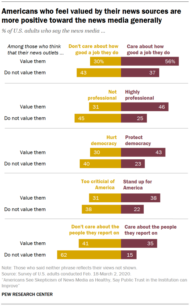 Americans who feel valued by their news sources are more positive toward the news media generally