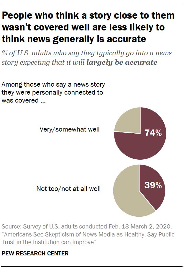 People who think a story close to them wasn't covered well are less likely to think news generally is accurate