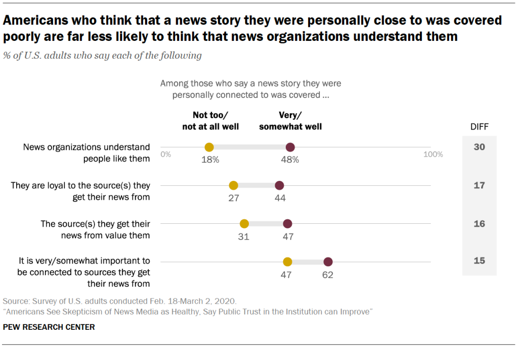 Americans who think that a news story they were personally close to was covered poorly are far less likely to think that news organizations understand them