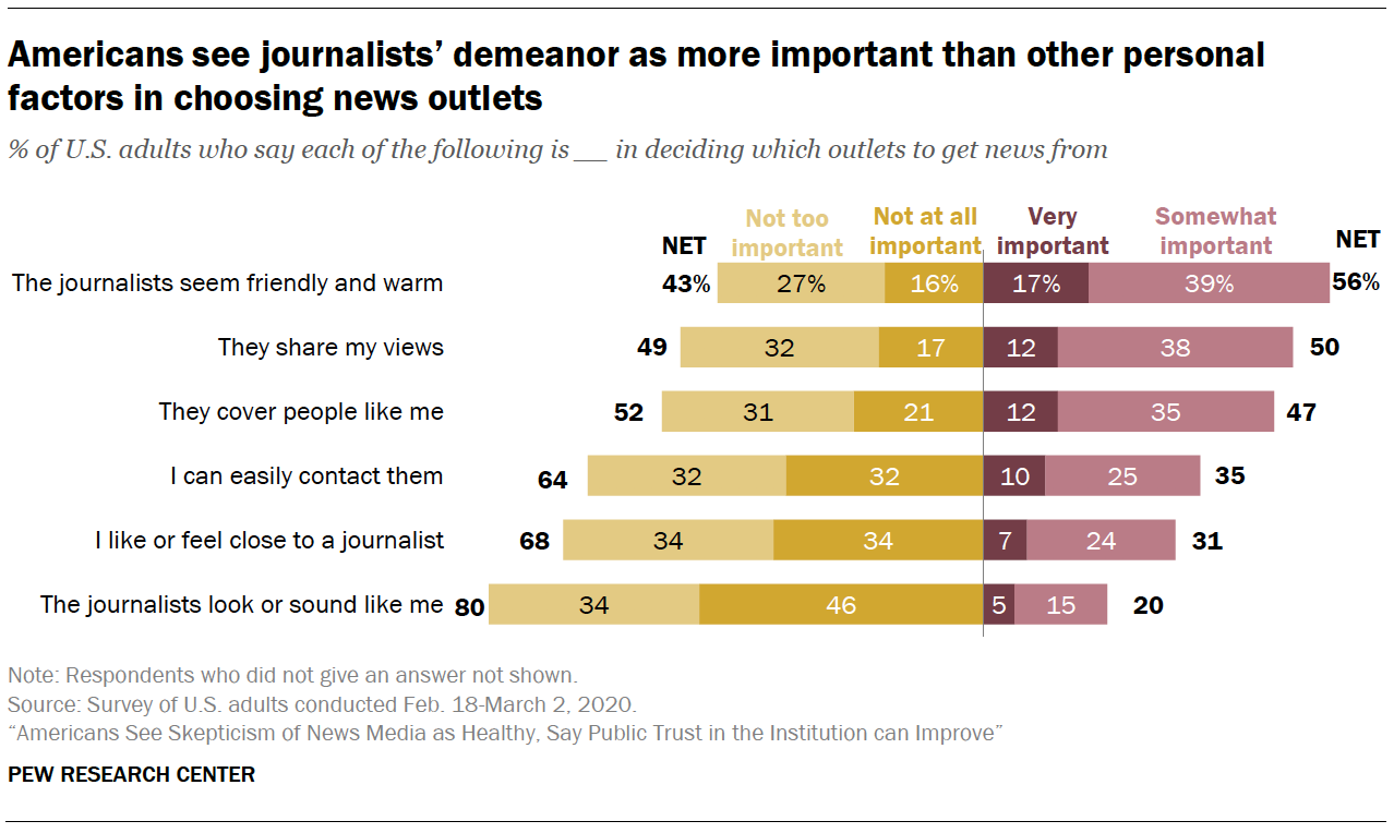 Americans see journalists' demeanor as more important than other personal factors in choosing news outlets