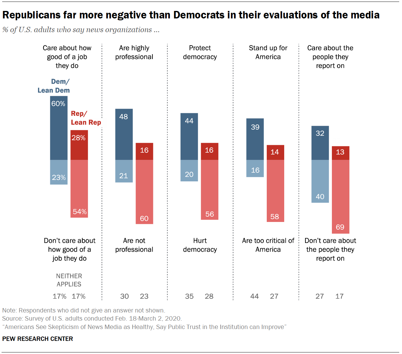 Republicans far more negative than Democrats in their evaluations of the media