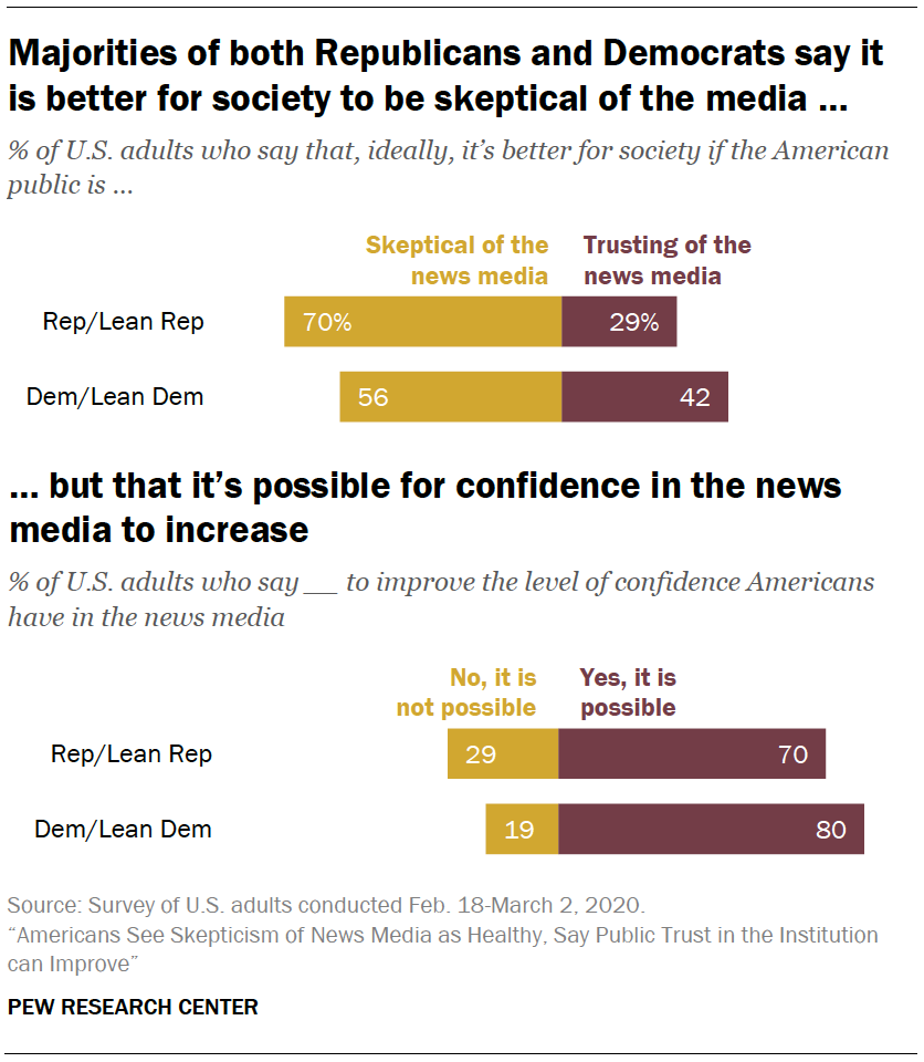 Majorities of both Republicans and Democrats say it is better for society to be skeptical of the media …