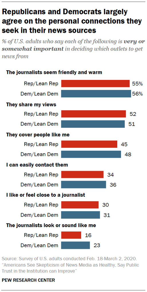 Republicans and Democrats largely agree on the personal connections they seek in their news sources