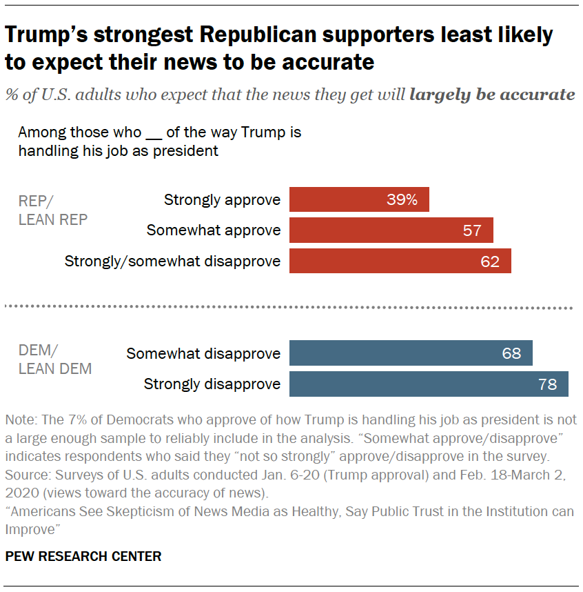 Trump's strongest Republican supporters least likely to expect their news to be accurate