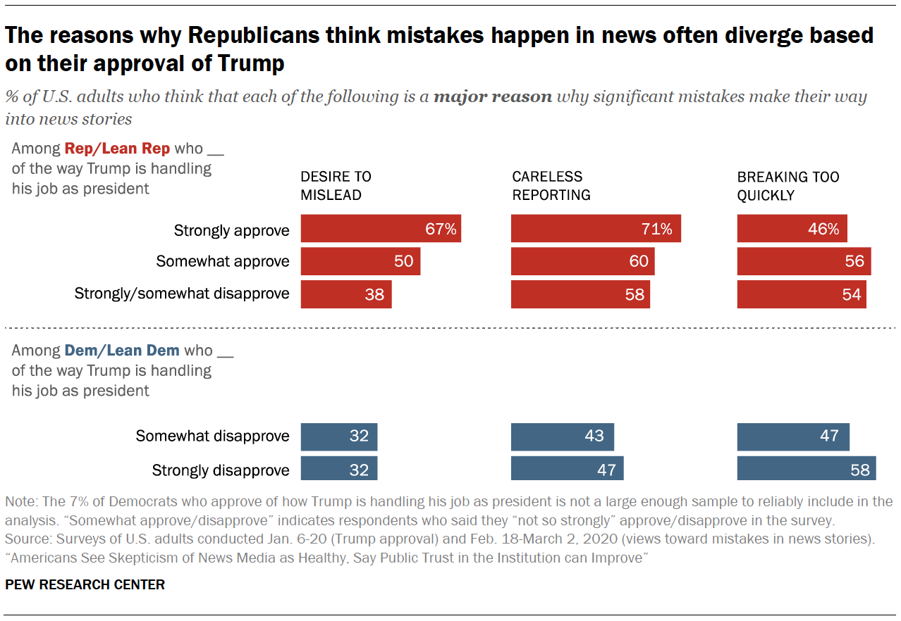 The reasons why Republicans think mistakes happen in news often diverge based on their approval of Trump