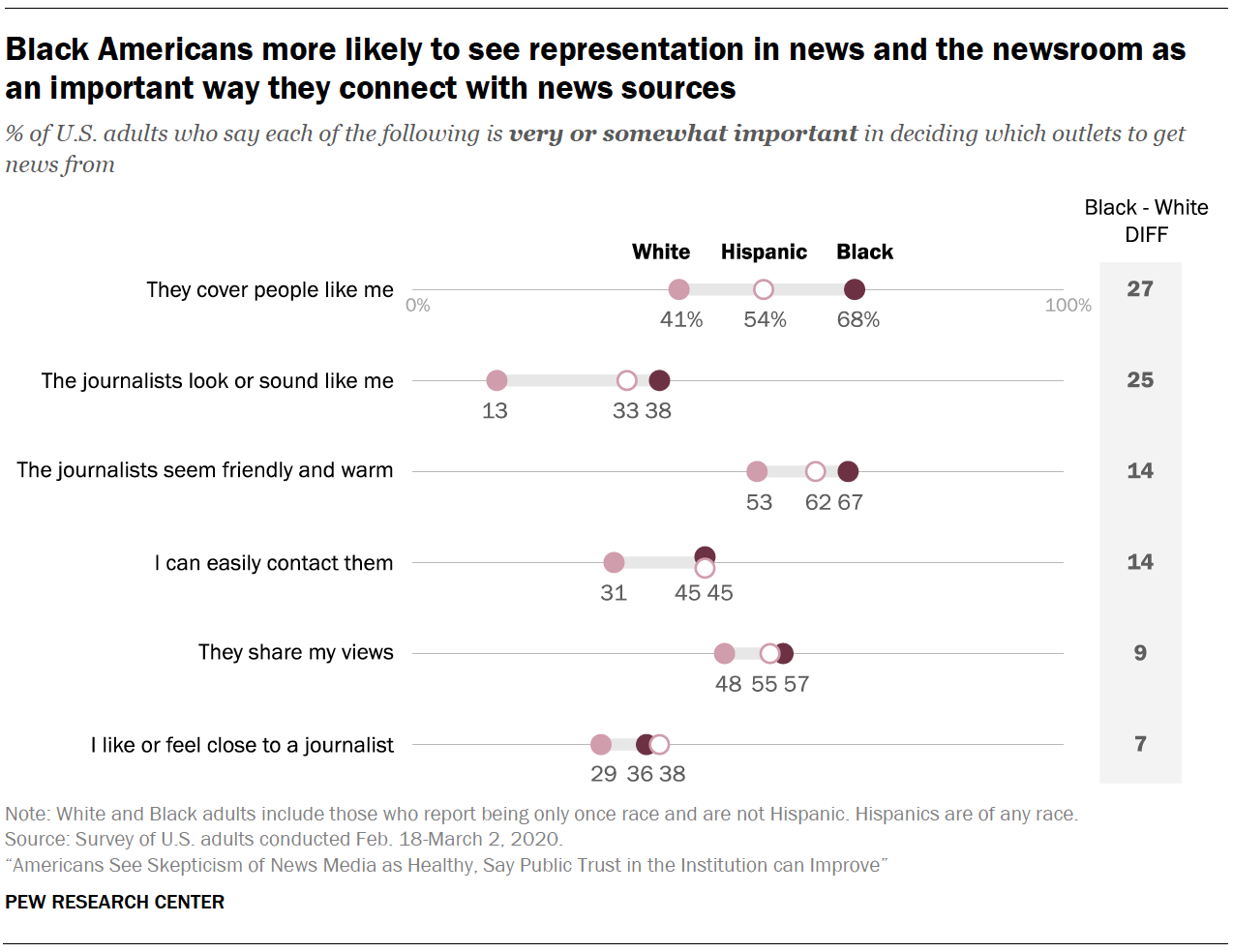 Black Americans more likely to see representation in news and the newsroom as an important way they connect with news sources