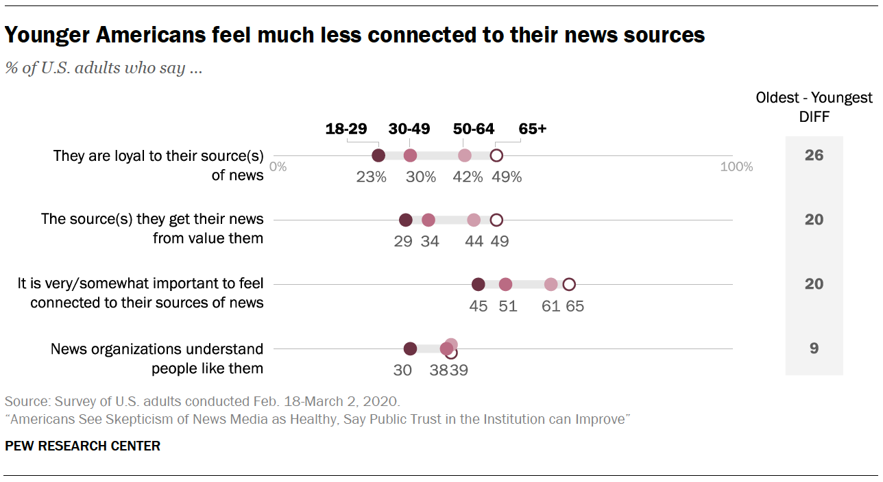 Younger Americans feel much less connected to their news sources