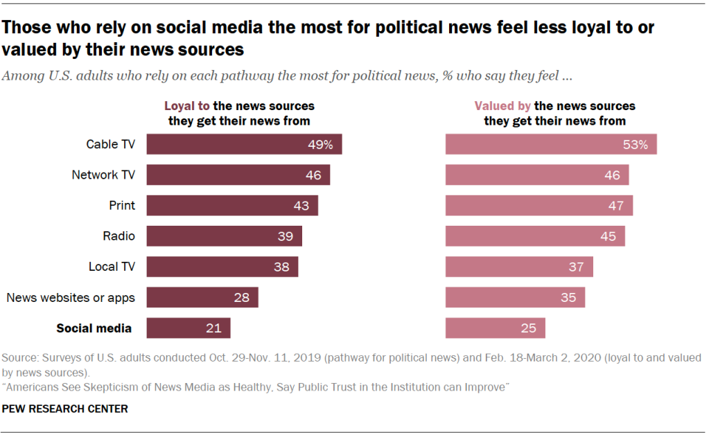 Those who rely on social media the most for political news feel less loyal to or valued by their news sources