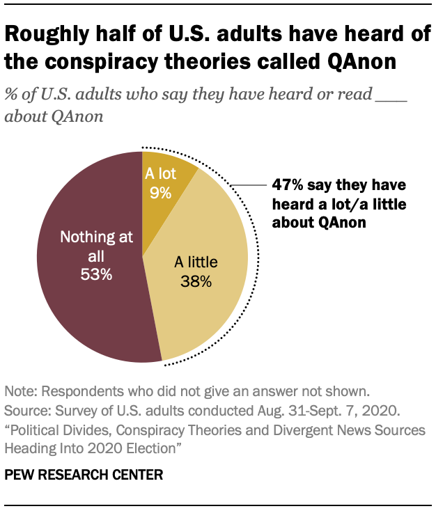 Roughly half of U.S. adults have heard of the conspiracy theories called QAnon