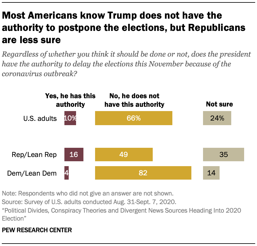Most Americans know Trump does not have the authority to postpone the elections, but Republicans are less sure