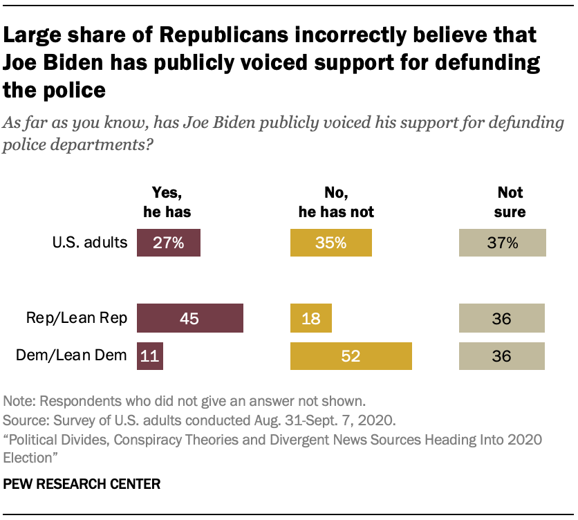 Large share of Republicans incorrectly believe that Joe Biden has publicly voiced support for defunding the police