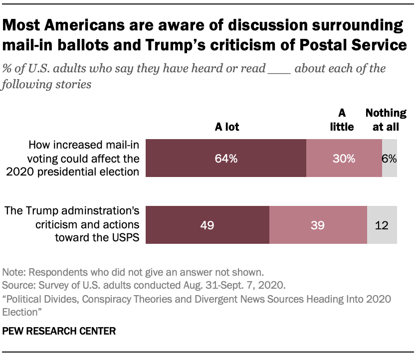 Most Americans are aware of discussion surrounding mail-in ballots and Trump's criticism of Postal Service