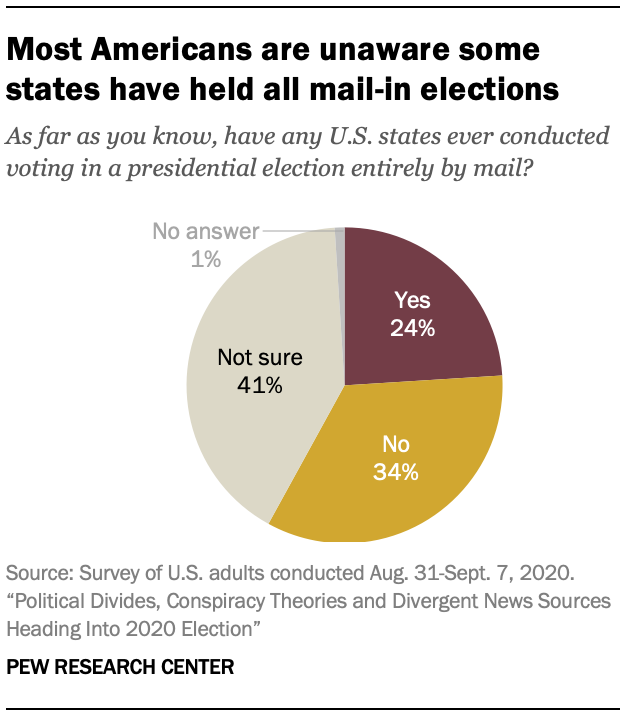 Most Americans are unaware some states have held all mail-in elections