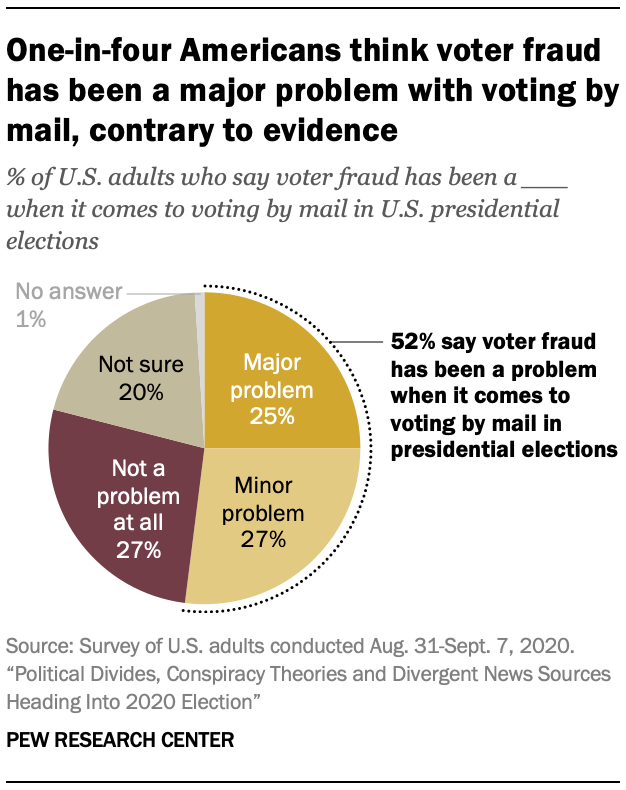 One-in-four Americans think voter fraud has been a major problem with voting by mail, contrary to evidence