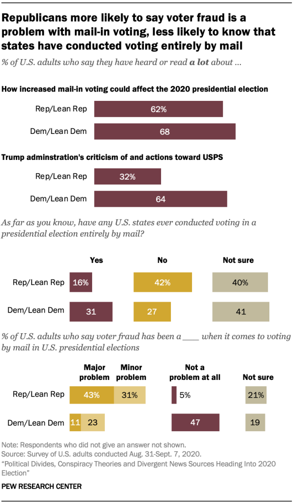 Republicans more likely to say voter fraud is a problem with mail-in voting, less likely to know that states have conducted voting entirely by mail