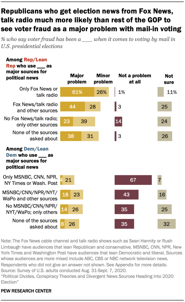 Republicans who get election news from Fox News, talk radio much more likely than rest of the GOP to see voter fraud as a major problem with mail-in voting