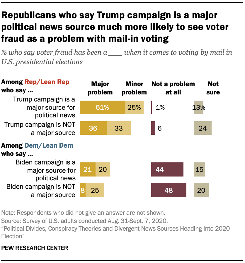 Republicans who say Trump campaign is a major political news source much more likely to see voter fraud as a problem with mail-in voting