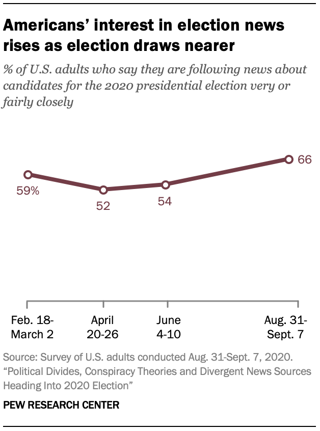 Americans' interest in election news rises as election draws nearer