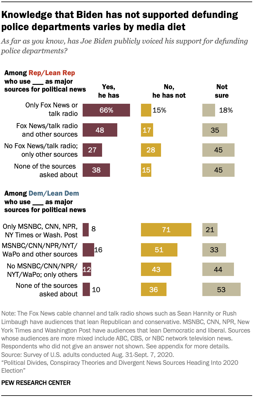 Knowledge that Biden has not supported defunding police departments varies by media diet