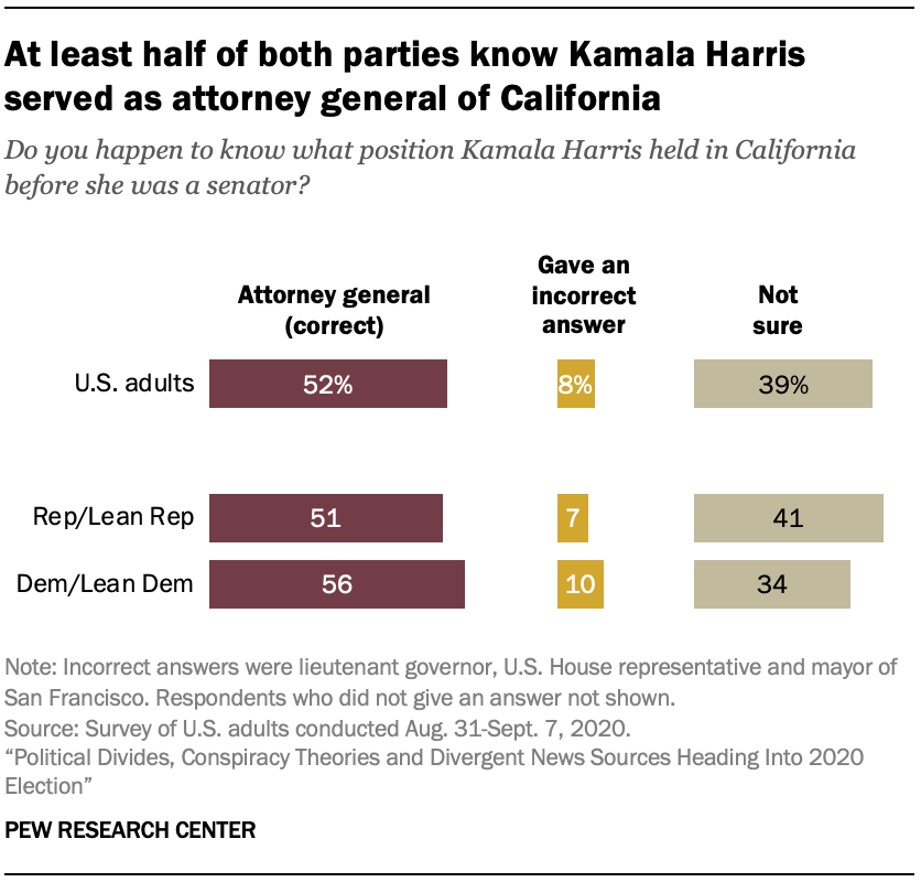 At least half of both parties know Kamala Harris served as attorney general of California
