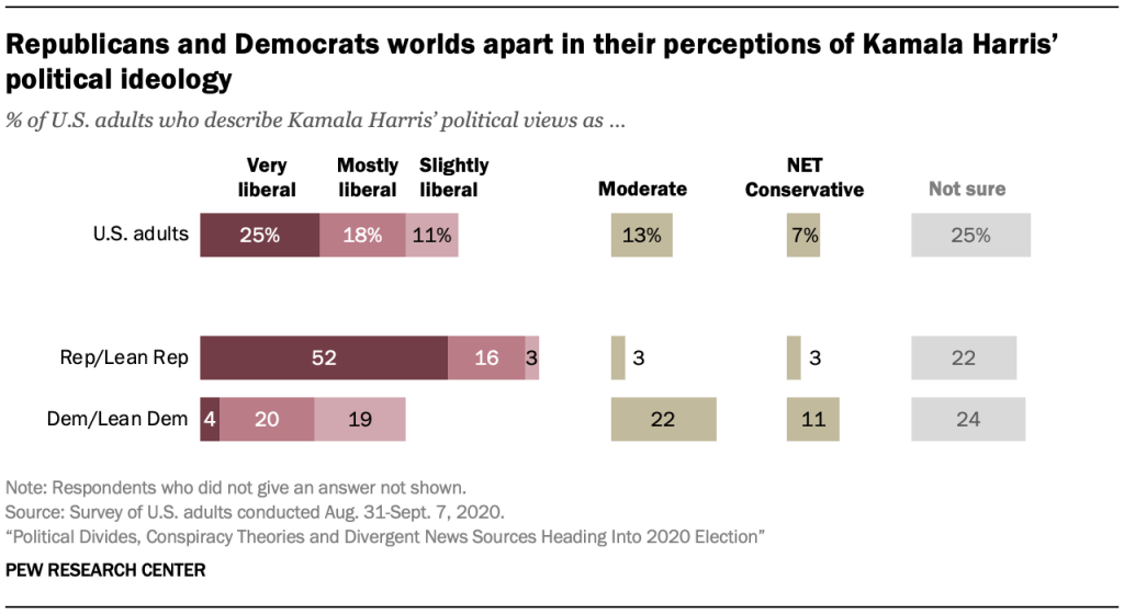 Republicans and Democrats worlds apart in their perceptions of Kamala Harris' political ideology
