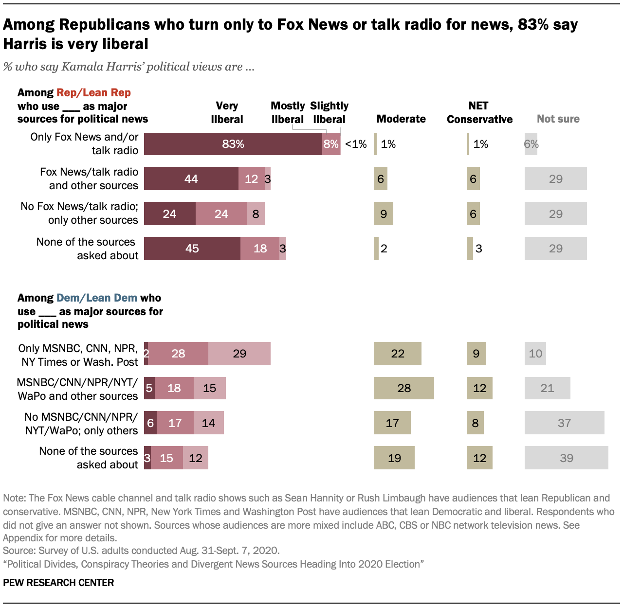 Among Republicans who turn only to Fox News or talk radio for news, 83% say Harris is very liberal