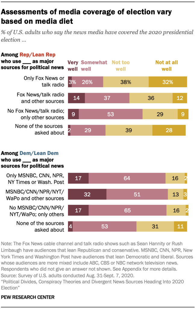 Assessments of media coverage of election vary based on media diet