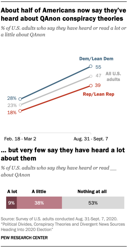 About half of Americans now say they've heard about QAnon conspiracy theories