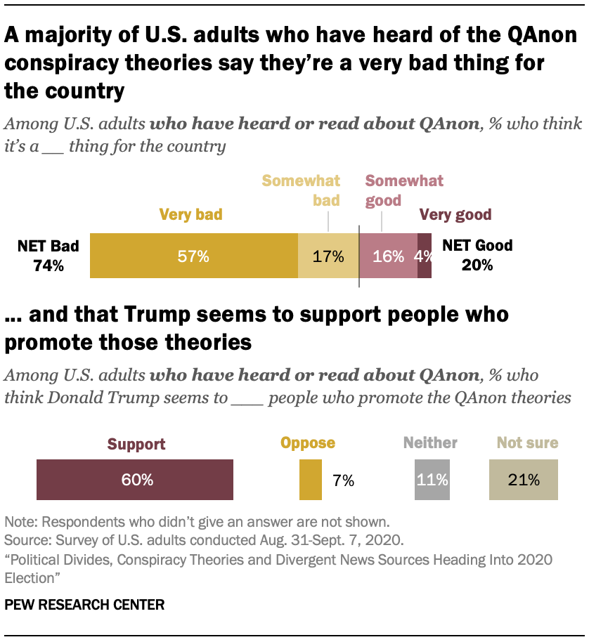 A majority of U.S. adults who have heard of the QAnon conspiracy theories say they're a very bad thing for the country