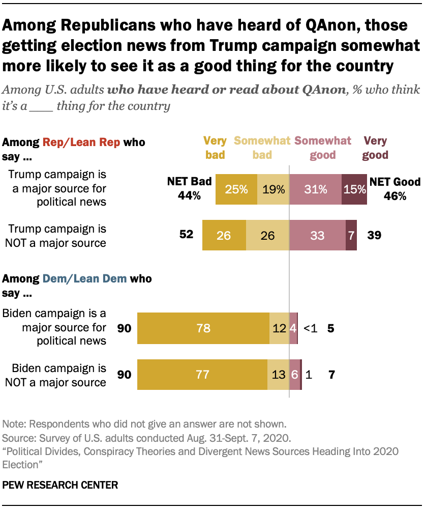 Among Republicans who have heard of QAnon, those getting election news from Trump campaign somewhat more likely to see it as a good thing for the country