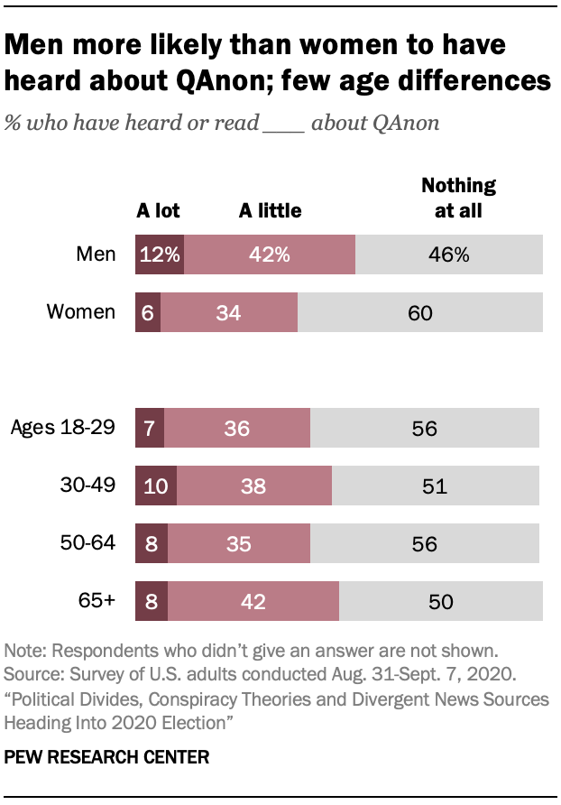 Men more likely than women to have heard about QAnon; few age differences